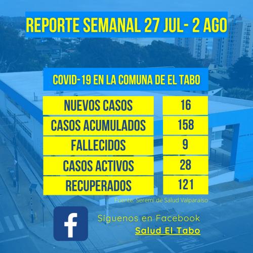 Reporte Semanal de casos Covid-19 El Tabo